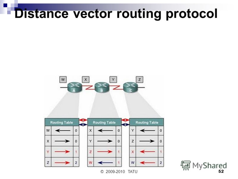 © 2009-2010 TATU52 Distance vector routing protocol