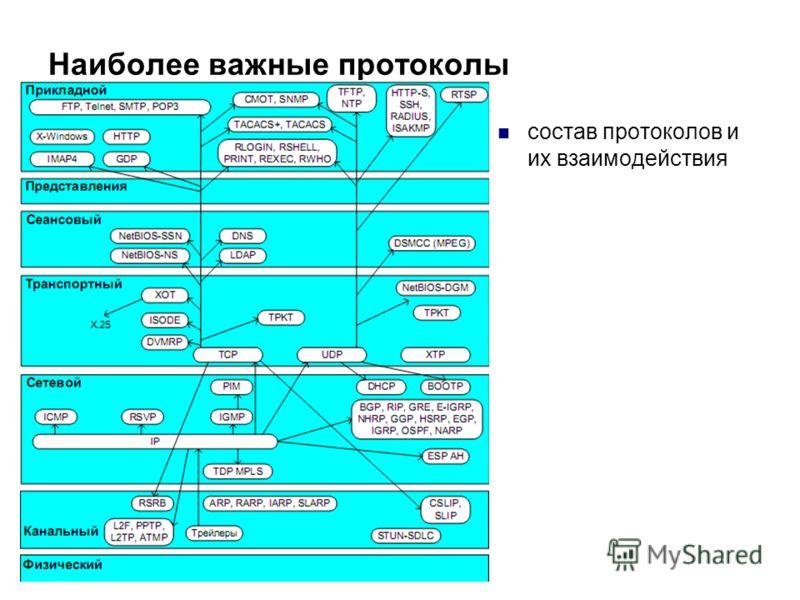 Наиболее важные протоколы состав протоколов и их взаимодействия