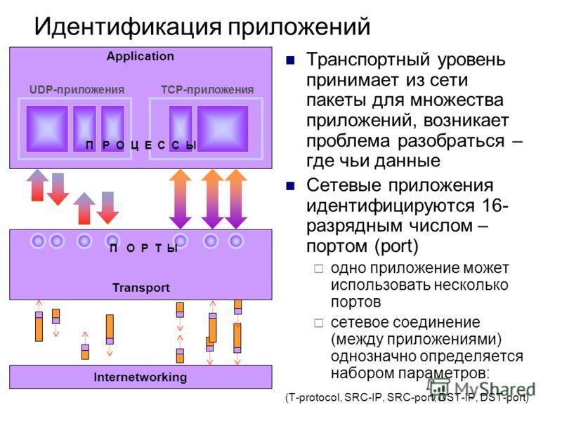 Идентификация приложений Транспортный уровень принимает из сети пакеты для множества приложений, возникает проблема разобраться – где чьи данные Сетевые приложения идентифицируются 16- разрядным числом – портом (port) одно приложение может использова