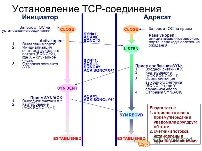 Установление TCP-соединения Прием сообщения SYN: 1.Входной счетчик = X 2.Квитирование (ACK SQNC=X+1) 3.Инициализация выходного счетчика (SQNC=Y), где Y – случайное число 4.Отправка SYN/ACK ИнициаторАдресат CLOSE Запрос от ОС на установление соединени
