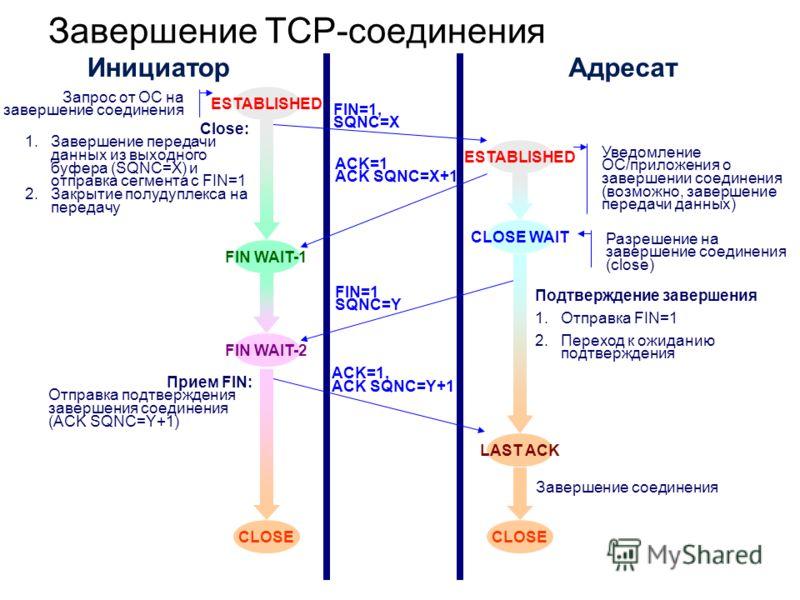Завершение TCP-соединения ИнициаторАдресат Запрос от ОС на завершение соединения Close: 1.Завершение передачи данных из выходного буфера (SQNC=X) и отправка сегмента с FIN=1 2.Закрытие полудуплекса на передачу Уведомление ОС/приложения о завершении с