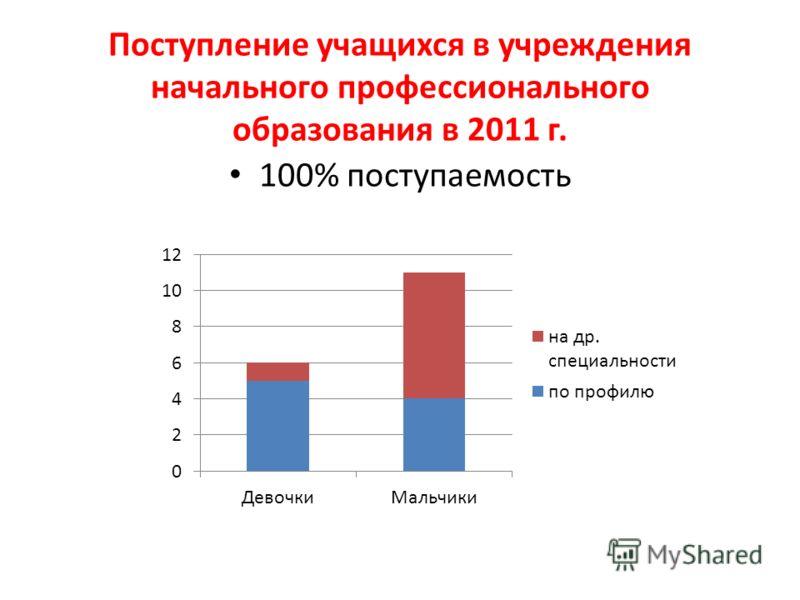 Поступление учащихся в учреждения начального профессионального образования в 2011 г. 100% поступаемость
