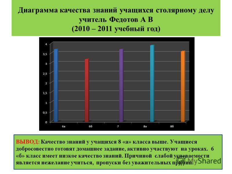 Диаграмма качества знаний учащихся столярному делу учитель Федотов А В (2010 – 2011 учебный год) ВЫВОД: Качество знаний у учащихся 8 «а» класса выше. Учащиеся добросовестно готовят домашнее задание, активно участвуют на уроках. 6 «б» класс имеет низк