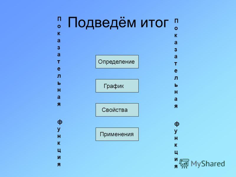 Подведём итог Определение График Свойства Применения Показательная функцияПоказательная функция Показательная функцияПоказательная функция