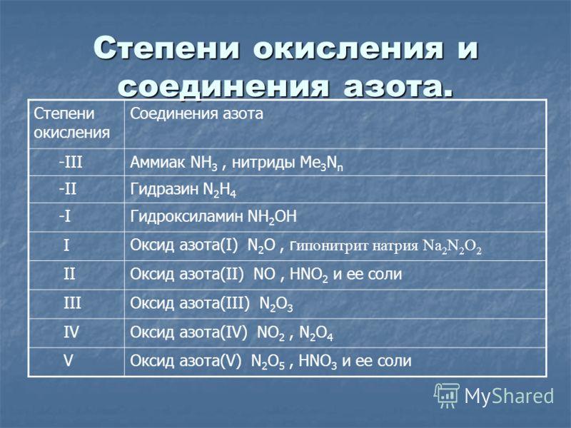 Степени окисления и соединения азота. Степени окисления Соединения азота -IIIАммиак NH 3, нитриды Me 3 N n -IIГидразин N 2 H 4 -IГидроксиламин NH 2 OH IОксид азота(I) N 2 O, г ипонитрит натрия Na 2 N 2 O 2 IIОксид азота(II) NO, HNO 2 и ее соли IIIОкс