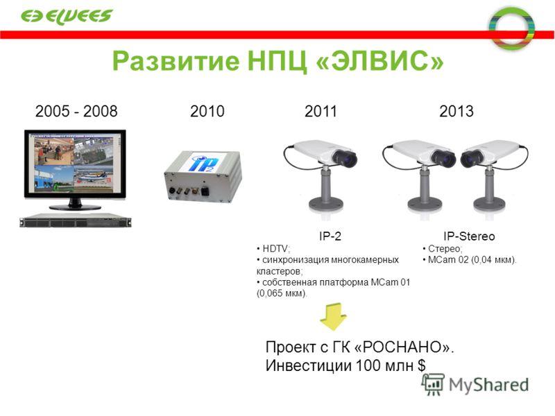 Развитие НПЦ «ЭЛВИС» 2005 - 2008201020112013 IP-2 HDTV; синхронизация многокамерных кластеров; собственная платформа MCam 01 (0,065 мкм). Проект с ГК «РОСНАНО». Инвестиции 100 млн $ IP-Stereo Стерео; MCam 02 (0,04 мкм).