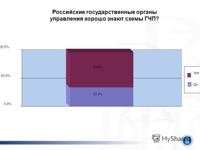 Российские государственные органы управления хорошо знают схемы ГЧП? 33,3% 61,9% 0,0% 50,0% 100,0% Нет Да