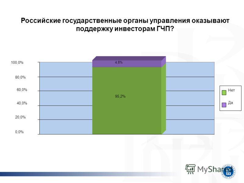 Российские государственные органы управления оказывают поддержку инвесторам ГЧП? 95,2% 4,8% 0,0% 20,0% 100,0% Нет Да 80,0% 60,0% 40,0%