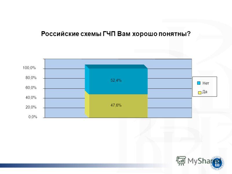 Российские схемы ГЧП Вам хорошо понятны? 47,6% 52,4% 0,0% 20,0% 40,0% 60,0% 80,0% 100,0% Нет Да
