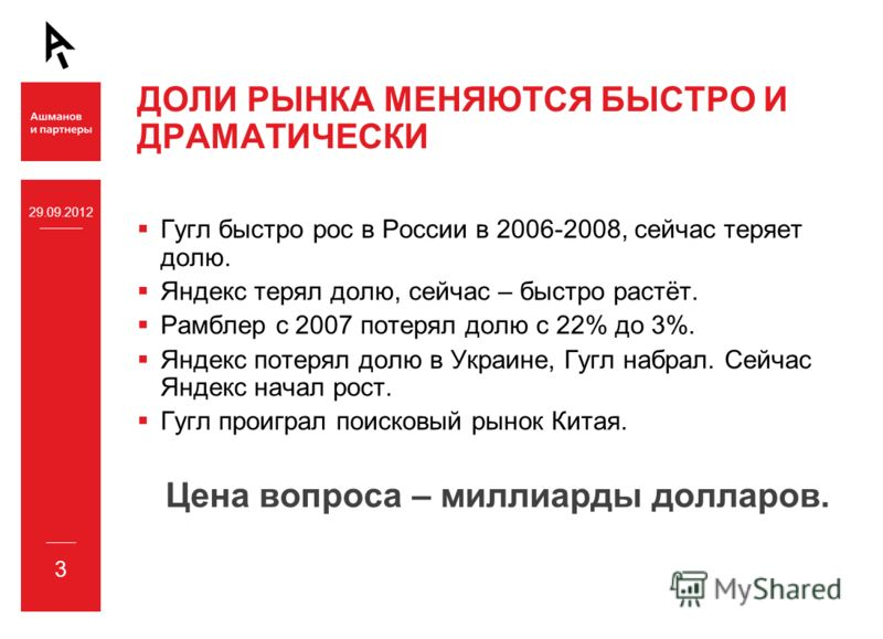 03.07.2012 3 ДОЛИ РЫНКА МЕНЯЮТСЯ БЫСТРО И ДРАМАТИЧЕСКИ Гугл быстро рос в России в 2006-2008, сейчас теряет долю. Яндекс терял долю, сейчас – быстро растёт. Рамблер с 2007 потерял долю с 22% до 3%. Яндекс потерял долю в Украине, Гугл набрал. Сейчас Ян