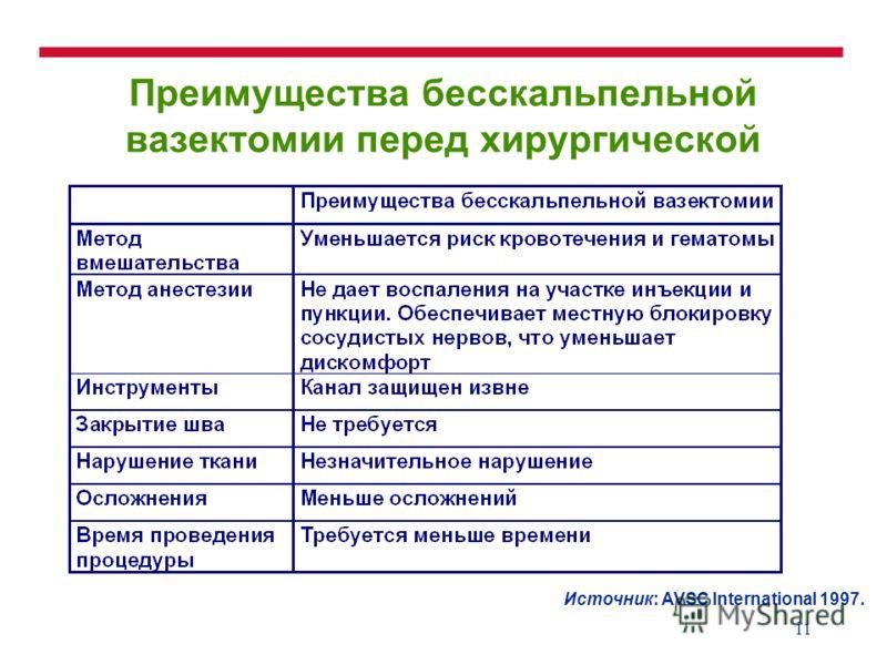 11 Преимущества бесскальпельной вазектомии перед хирургической Источник: AVSC International 1997.