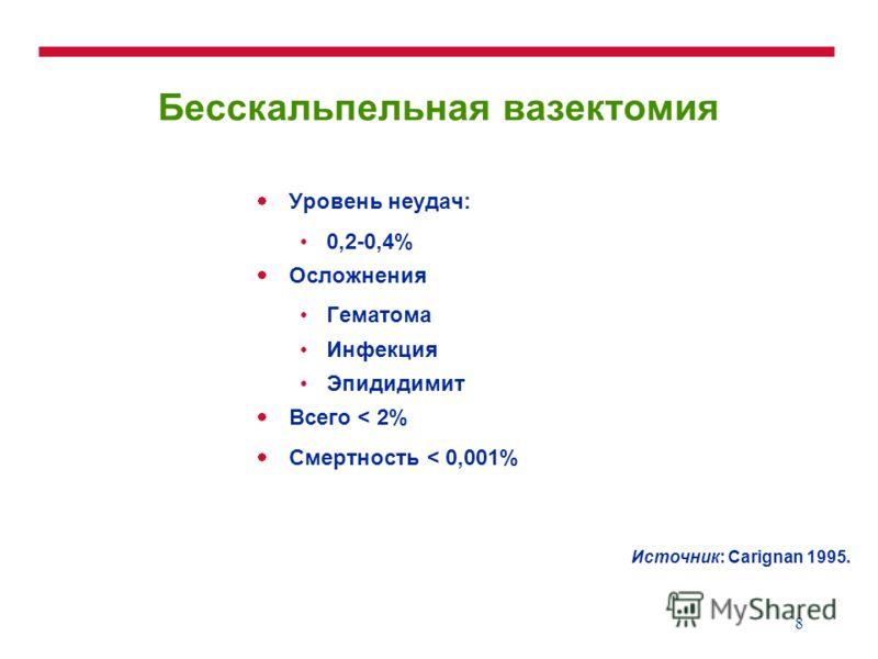8 Бесскальпельная вазектомия Уровень неудач: 0,2-0,4% Осложнения Гематома Инфекция Эпидидимит Всего < 2% Смертность < 0,001% Источник: Carignan 1995.