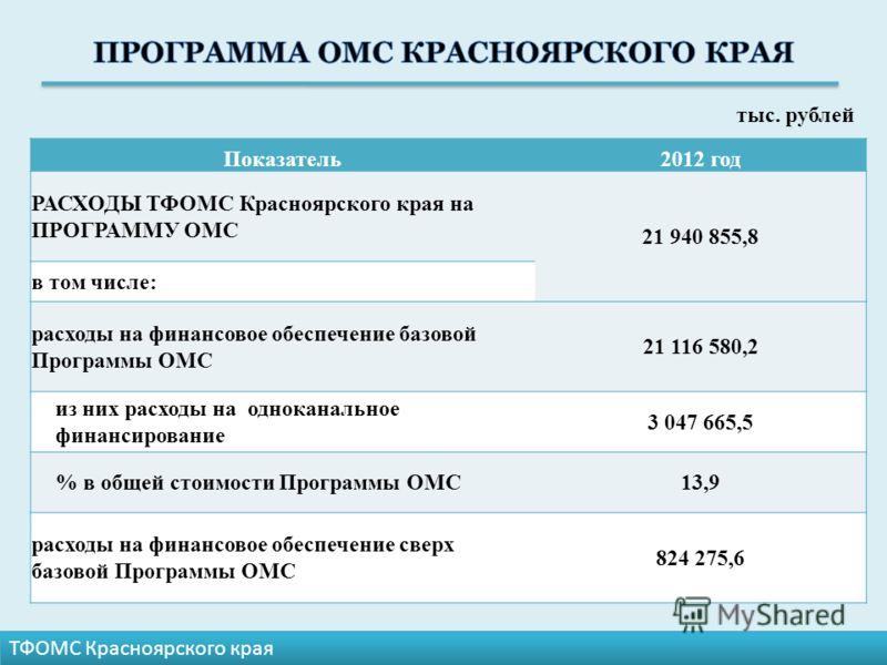 Показатель2012 год РАСХОДЫ ТФОМС Красноярского края на ПРОГРАММУ ОМС 21 940 855,8 в том числе: расходы на финансовое обеспечение базовой Программы ОМС 21 116 580,2 из них расходы на одноканальное финансирование 3 047 665,5 % в общей стоимости Програм