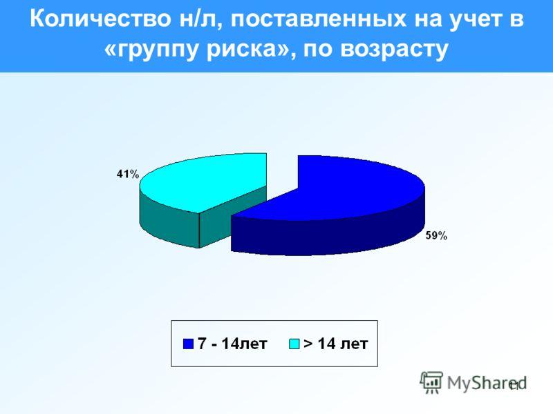 11 Количество н/л, поставленных на учет в «группу риска», по возрасту