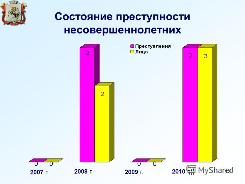 12 Состояние преступности несовершеннолетних 2007 г. 2008 г. 2009 г. 2010 г.