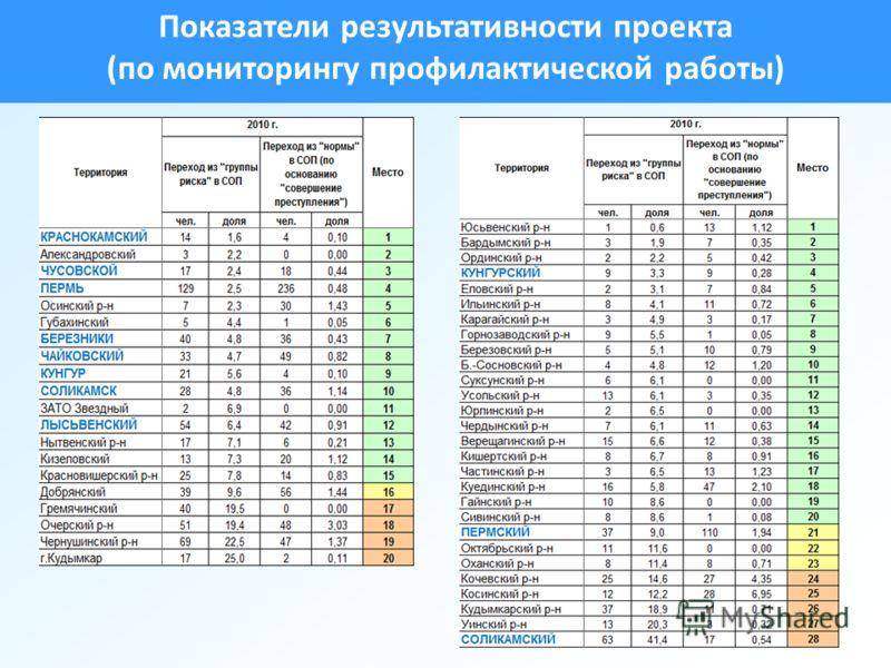 18 Показатели результативности проекта (по мониторингу профилактической работы)