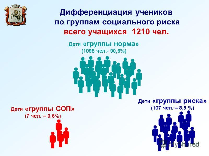 7 Дети «группы риска» (107 чел. – 8,8 %) Дети «группы норма» (1096 чел.- 90,6%) Дети «группы СОП» (7 чел. – 0,6%) Дифференциация учеников по группам социального риска всего учащихся 1210 чел.