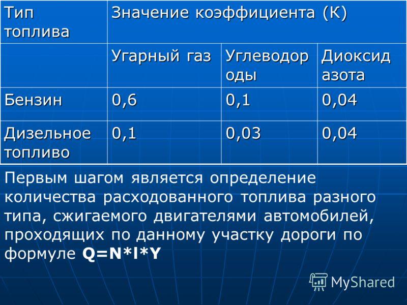 Тип топлива Значение коэффициента (К) Угарный газ Углеводор оды Диоксид азота Бензин0,60,10,04 Дизельное топливо 0,10,030,04 Первым шагом является определение количества расходованного топлива разного типа, сжигаемого двигателями автомобилей, проходя