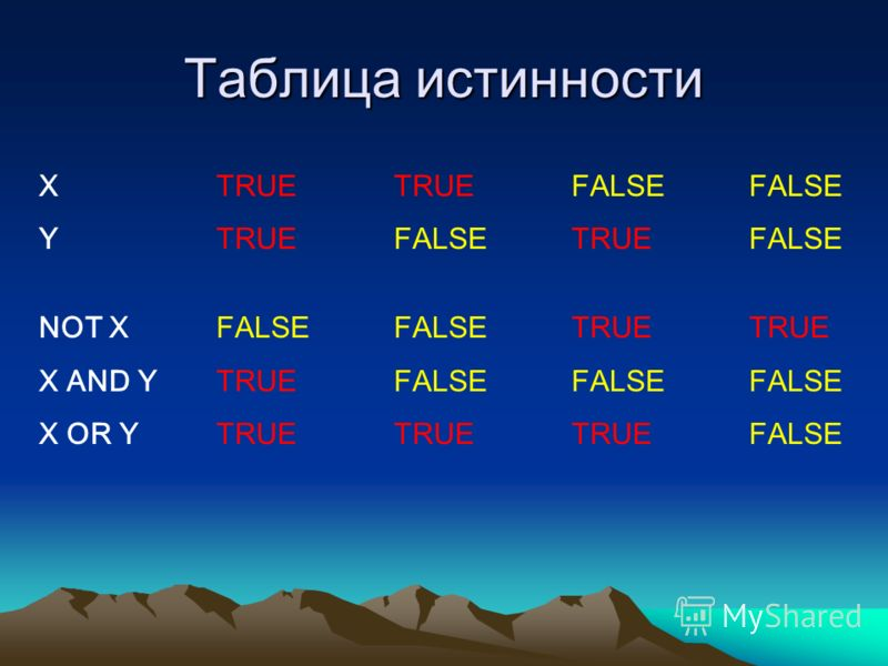 Таблица истинности ХTRUETRUEFALSEFALSE YTRUEFALSETRUEFALSE NOT XFALSEFALSETRUETRUE X AND YTRUEFALSEFALSEFALSE X OR YTRUETRUETRUEFALSE