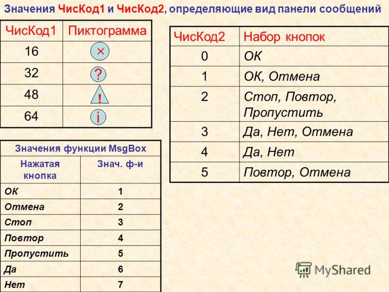 Значения ЧисКод1 и ЧисКод2, определяющие вид панели сообщений ЧисКод1Пиктограмма 16 32 48 64 ЧисКод2Набор кнопок 0ОК 1ОК, Отмена 2Стоп, Повтор, Пропустить 3Да, Нет, Отмена 4Да, Нет 5Повтор, Отмена i ! ? Значения функции MsgBox Нажатая кнопка Знач. ф-