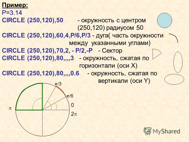 Пример: P=3.14 CIRCLE (250,120),50- окружность с центром (250,120) радиусом 50 CIRCLE (250,120),60,4,P/6,P/3 - дуга( часть окружности между указанными углами) CIRCLE (250,120),70,2, - P/2,-P - Сектор CIRCLE (250,120),80,,,,3 - окружность, сжатая по г