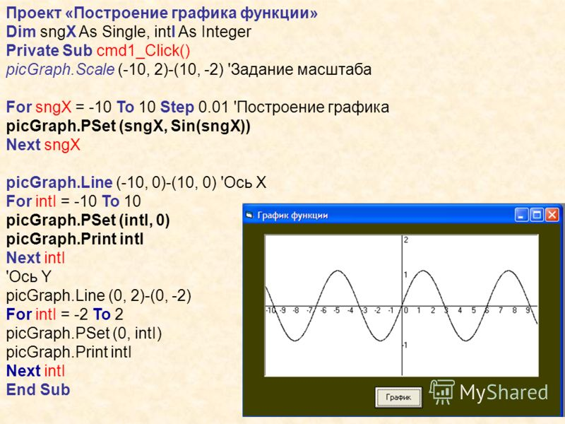 Проект «Построение графика функции» Dim sngX As Single, intI As Integer Private Sub cmd1_Click() picGraph.Scale (-10, 2)-(10, -2) 'Задание масштаба For sngX = -10 To 10 Step 0.01 'Построение графика picGraph.PSet (sngX, Sin(sngX)) Next sngX picGraph.