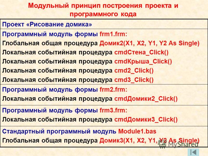 Модульный принцип построения проекта и программного кода Проект «Рисование домика» Программный модуль формы frm1.frm: Глобальная общая процедура Домик2(X1, X2, Y1, Y2 As Single) Локальная событийная процедура cmdСтена_Click() Локальная событийная про