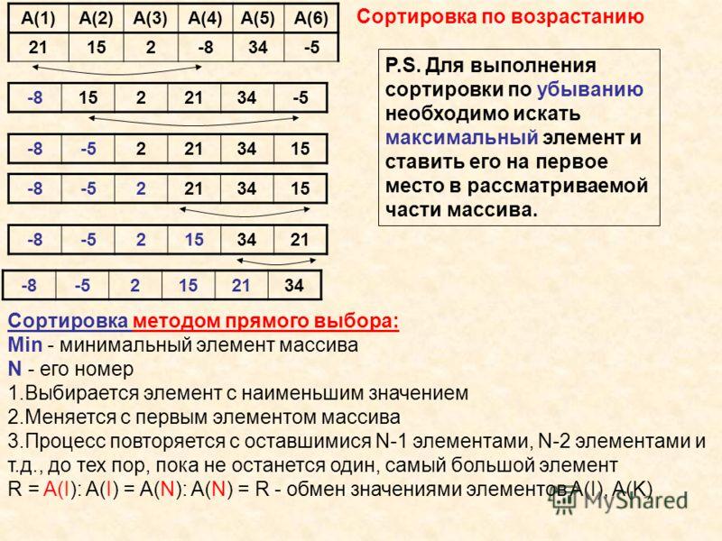 Сортировка методом прямого выбора: Мin - минимальный элемент массива N - его номер 1.Выбирается элемент с наименьшим значением 2.Меняется с первым элементом массива 3.Процесс повторяется с оставшимися N-1 элементами, N-2 элементами и т.д., до тех пор