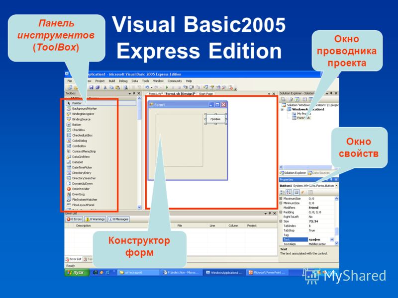 Visual Basic 2005 Express Edition Конструктор форм Панель инструментов (ToolBox) Окно свойств Окно проводника проекта