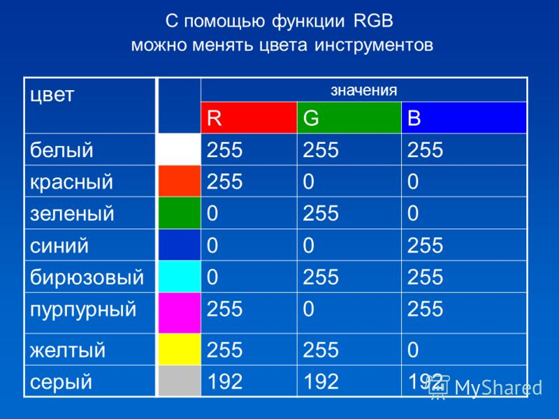 С помощью функции RGB можно менять цвета инструментов цвет значения RGB белый255 красный25500 зеленый02550 синий00255 бирюзовый0255 пурпурный2550 желтый255 0 серый192