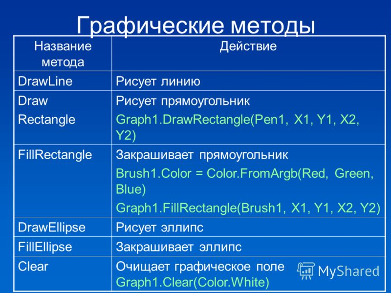 Графические методы Название метода Действие DrawLineРисует линию Draw Rectangle Рисует прямоугольник Graph1.DrawRectangle(Pen1, X1, Y1, X2, Y2) FillRectangleЗакрашивает прямоугольник Brush1.Color = Color.FromArgb(Red, Green, Blue) Graph1.FillRectangl