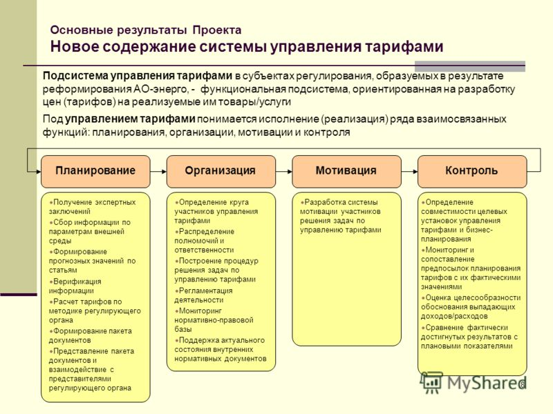 8 Основные результаты Проекта Новое содержание системы управления тарифами Планирование Подсистема управления тарифами в субъектах регулирования, образуемых в результате реформирования АО-энерго, - функциональная подсистема, ориентированная на разраб