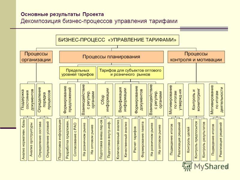 9 Основные результаты Проекта Декомпозиция бизнес-процессов управления тарифами