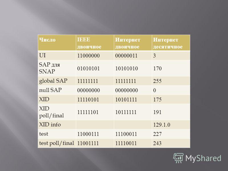Число IEEE двоичное Интернет двоичное Интернет десятичное UI11000000000000113 SAP для SNAP 0101010110101010170 global SAP11111111 255 null SAP00000000 0 XID1111010110101111175 XID poll/final 1111110110111111191 XID info 129.1.0 test110001111110001122