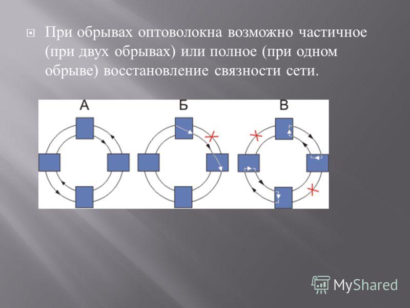 При обрывах оптоволокна возможно частичное ( при двух обрывах ) или полное ( при одном обрыве ) восстановление связности сети.