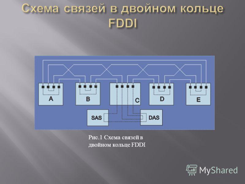 Рис.1 Схема связей в двойном кольце FDDI