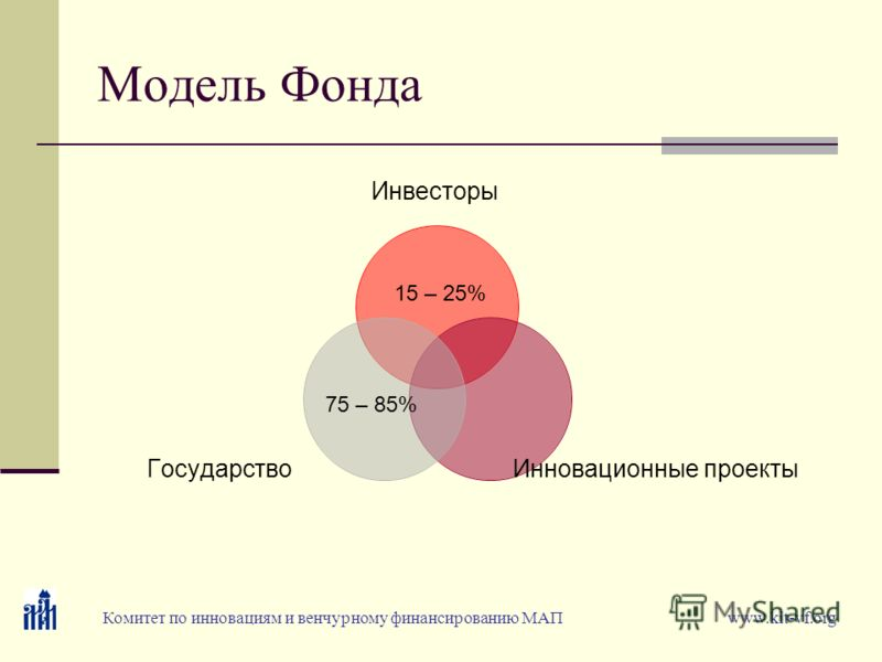 Модель Фонда 75 – 85% Комитет по инновациям и венчурному финансированию МАП www.kit-vf.org 15 – 25%