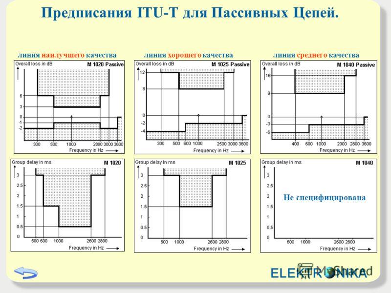 Предписания ITU-T для Пассивных Цепей. линия наилучшего качества Не специфицирована линия хорошего качествалиния среднего качества ELEKTR NIKA