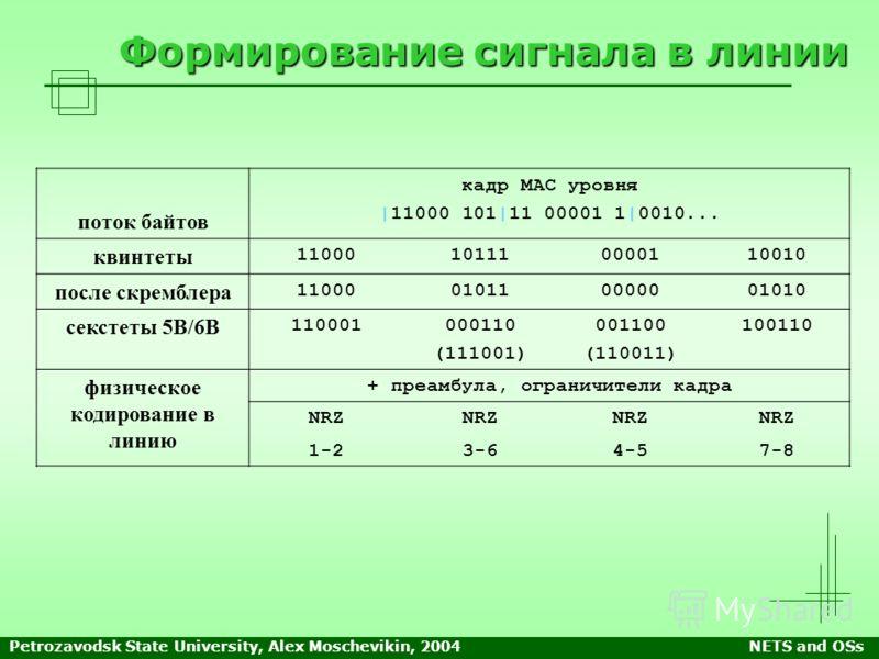 Petrozavodsk State University, Alex Moschevikin, 2004NETS and OSs Формирование сигнала в линии кадр МАС уровня |11000 101|11 00001 1|0010... поток байтов квинтеты 11000101110000110010 после скремблера 11000010110000001010 секстеты 5В/6В 110001000110
