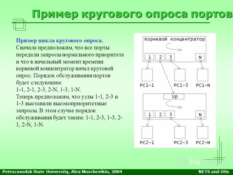 Petrozavodsk State University, Alex Moschevikin, 2004NETS and OSs Пример кругового опроса портов Пример цикла кругового опроса. Сначала предположим, что все порты передали запросы нормального приоритета и что в начальный момент времени корневой конце