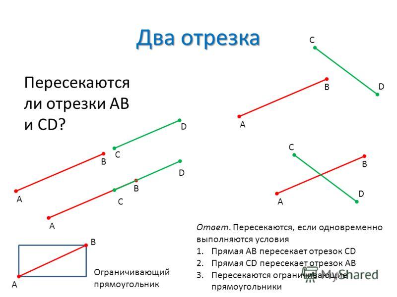 Два отрезка Пересекаются ли отрезки AB и CD? A B C D A B C D A B A B C D C D Ответ. Пересекаются, если одновременно выполняются условия 1.Прямая AB пересекает отрезок CD 2.Прямая CD пересекает отрезок AB 3.Пересекаются ограничивающие прямоугольники A