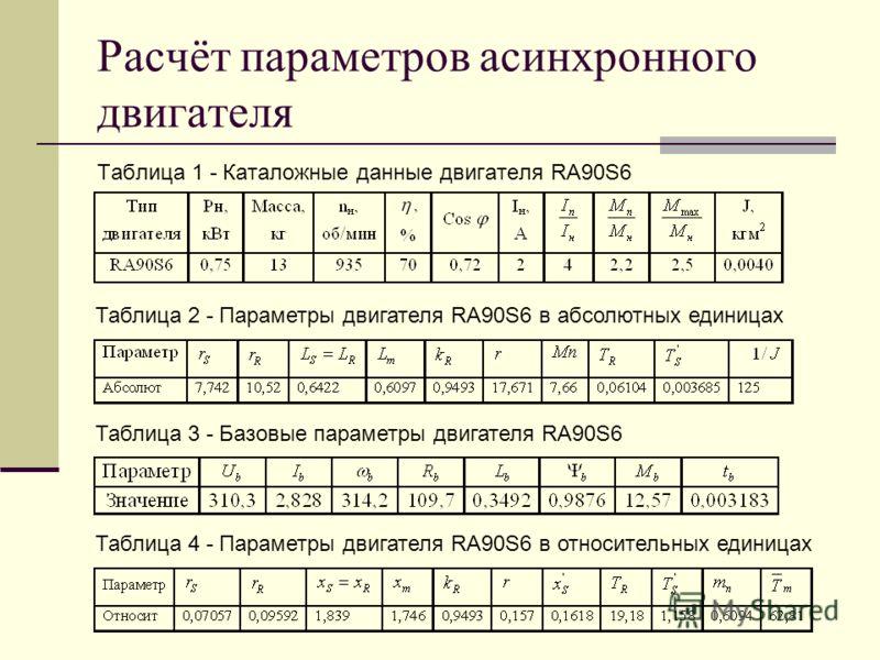 Расчёт параметров асинхронного двигателя Таблица 1 - Каталожные данные двигателя RA90S6 Таблица 2 - Параметры двигателя RA90S6 в абсолютных единицах Таблица 3 - Базовые параметры двигателя RA90S6 Таблица 4 - Параметры двигателя RA90S6 в относительных