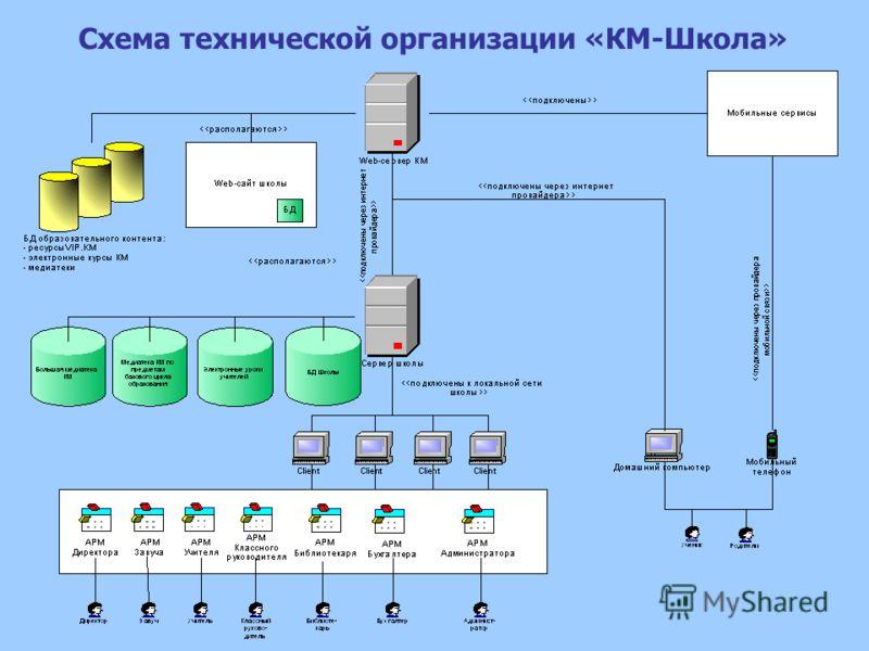 Схема технической организации «КМ-Школа»