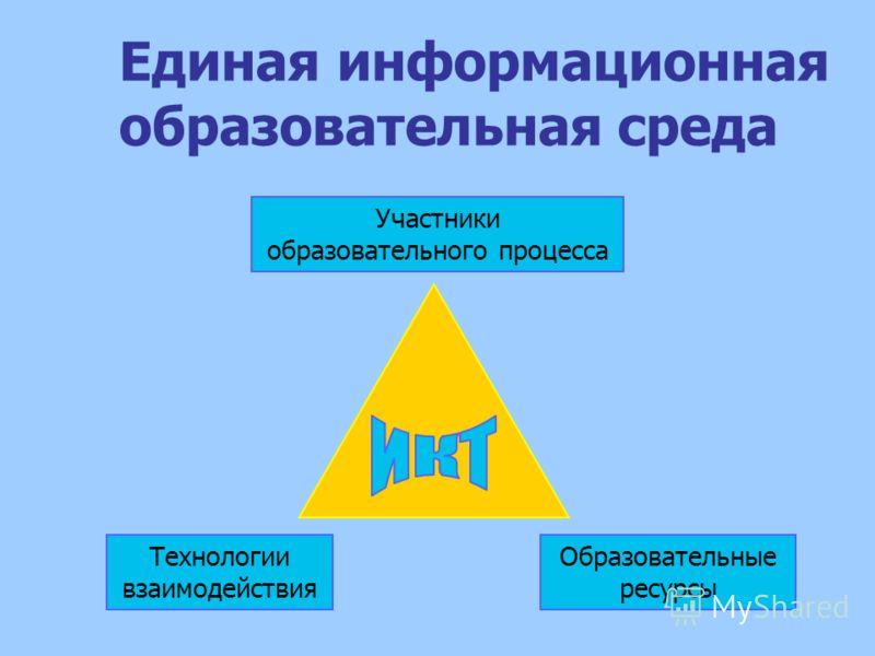 Единая информационная образовательная среда Участники образовательного процесса Технологии взаимодействия Образовательные ресурсы