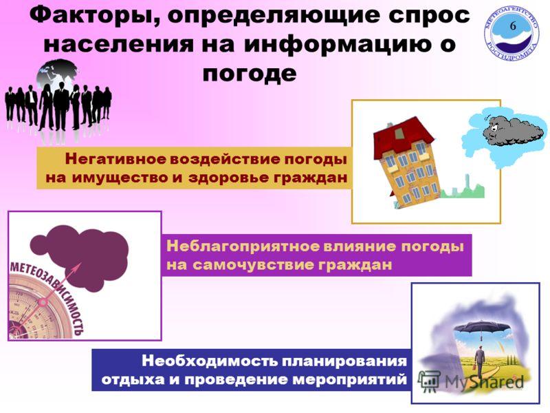Факторы, определяющие спрос населения на информацию о погоде Негативное воздействие погоды на имущество и здоровье граждан Неблагоприятное влияние погоды на самочувствие граждан Необходимость планирования отдыха и проведение мероприятий 6