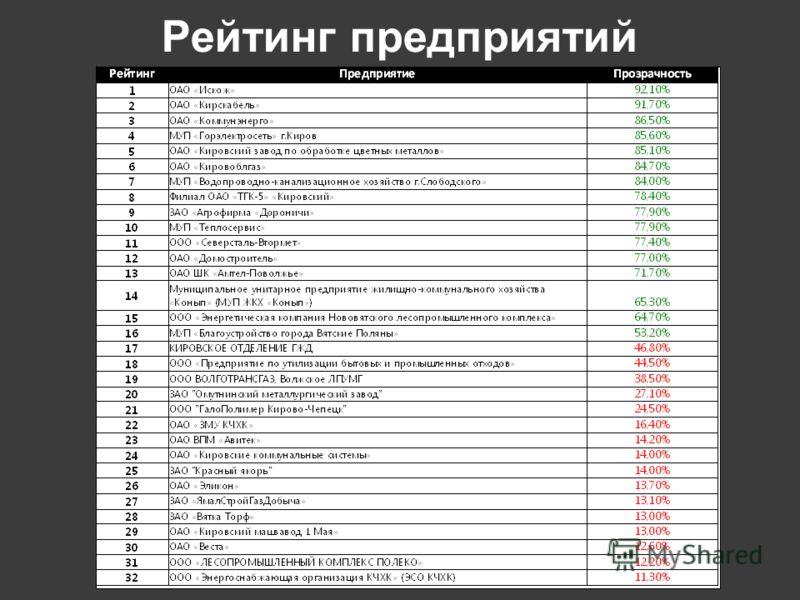 Рейтинг предприятий