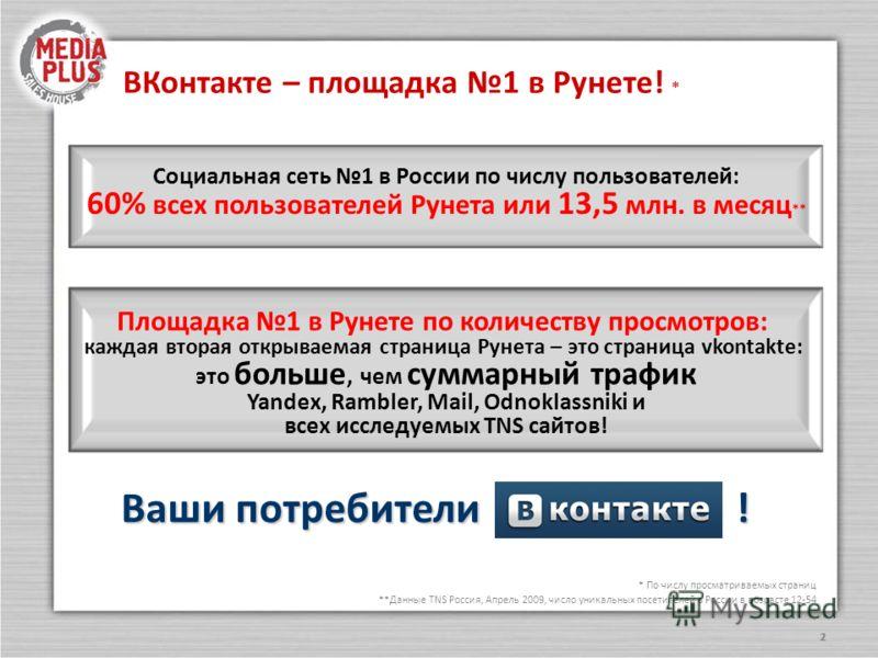 222 Ваши потребители ! * По числу просматриваемых страниц **Данные TNS Россия, Апрель 2009, число уникальных посетителей в России в возрасте 12-54 ВКонтакте – площадка 1 в Рунете! * Социальная сеть 1 в России по числу пользователей: 60% всех пользова