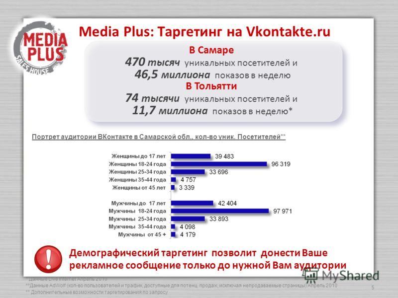 5 Media Plus: Таргетинг на Vkontakte.ru Портрет аудитории ВКонтакте в Самарской обл., кол-во уник. Посетителей** В Самаре 470 тысяч уникальных посетителей и 46,5 миллиона показов в неделю В Тольятти 74 тысячи уникальных посетителей и 11,7 миллиона по