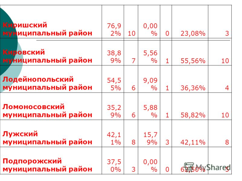 Киришский муниципальный район 76,9 2%10 0,00 %023,08%3 Кировский муниципальный район 38,8 9%7 5,56 %155,56%10 Лодейнопольский муниципальный район 54,5 5%6 9,09 %136,36%4 Ломоносовский муниципальный район 35,2 9%6 5,88 %158,82%10 Лужский муниципальный