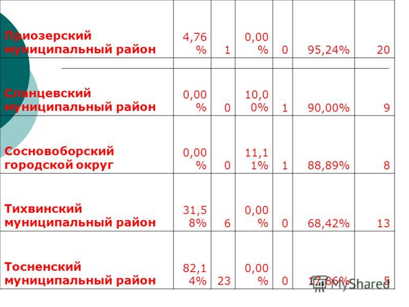 Приозерский муниципальный район 4,76 %1 0,00 %095,24%20 Сланцевский муниципальный район 0,00 %0 10,0 0%190,00%9 Сосновоборский городской округ 0,00 %0 11,1 1%188,89%8 Тихвинский муниципальный район 31,5 8%6 0,00 %068,42%13 Тосненский муниципальный ра